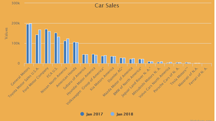 Car Manufacturers By Sales 2018 Mail: Car Sales In The United States Between January 2017 And